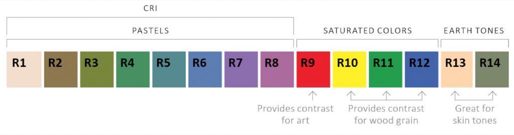 Wzornik kolorów CRI