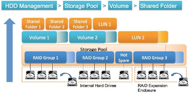 Podział dysków twardych w serwerze NAS